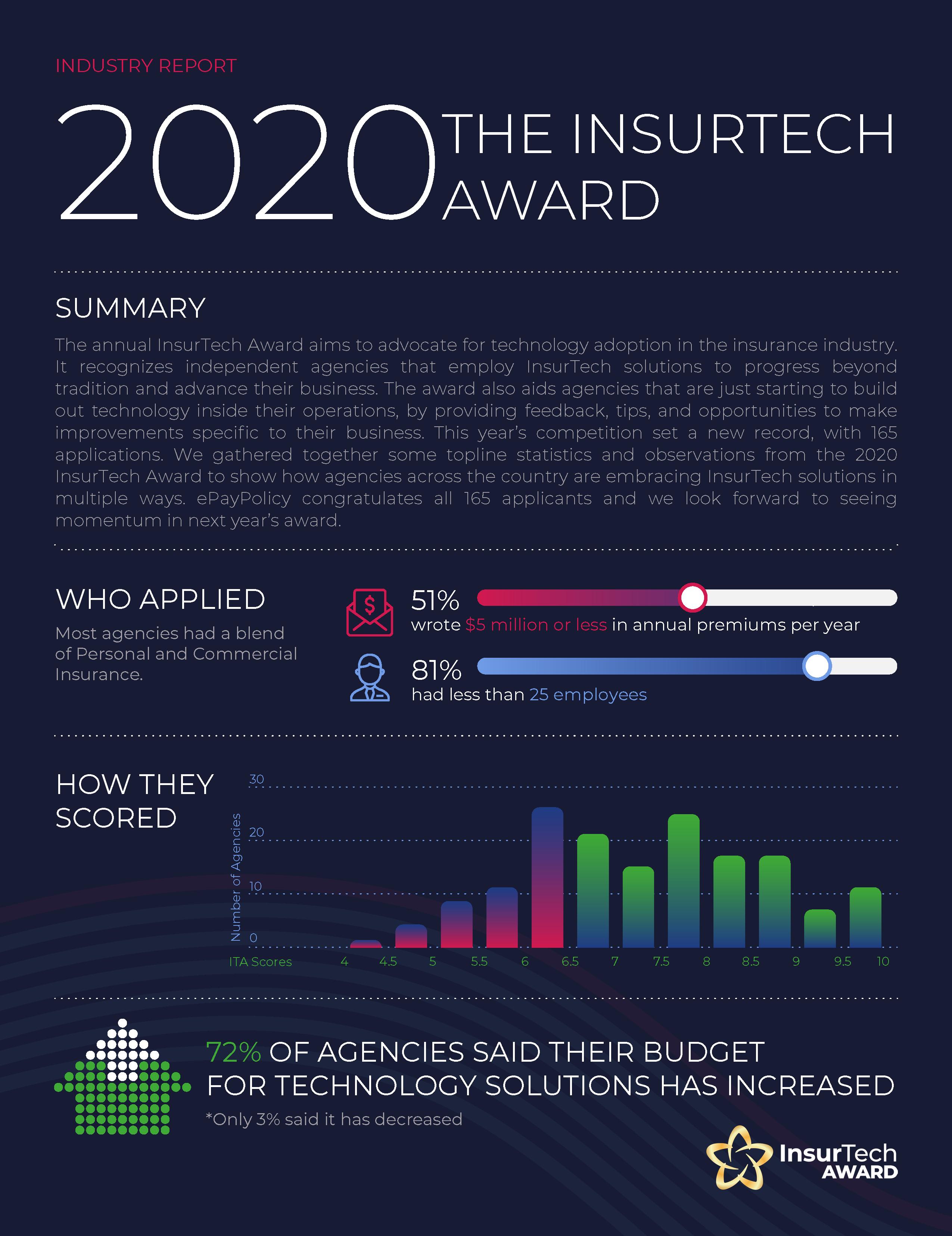 InsurTech Award Data